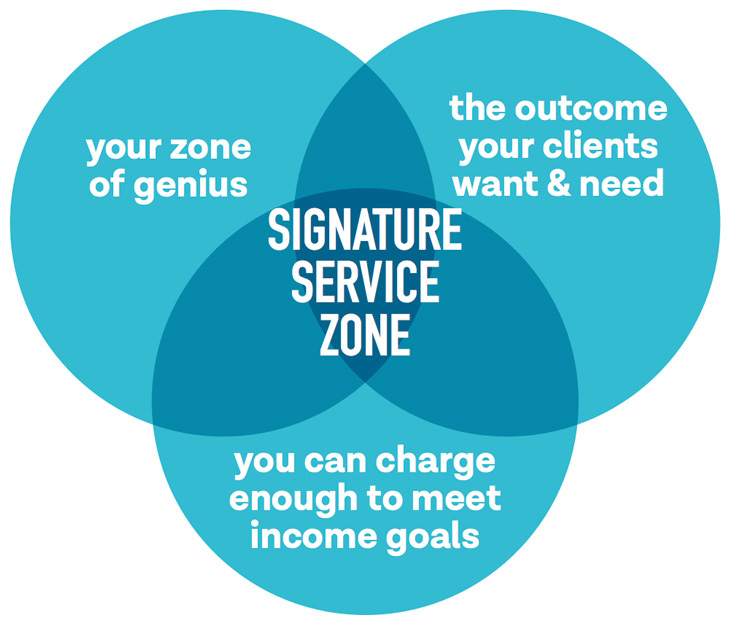 Creating A Signature Service