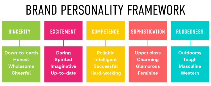 Image result for brand personality